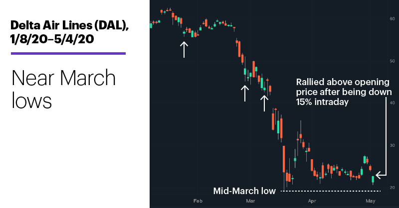Chart 1: Delta Air Lines (DAL), 1/8/20–5/4/20. Delta Air Lines (DAL) price chart. Near March lows.