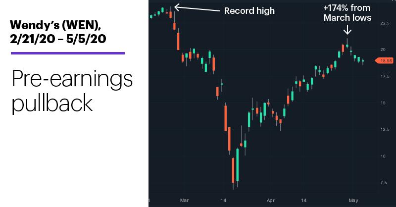 Chart 2: Wendy's (WEN), 2/21/20 – 5/5/20. Wendy's (WEN) price chart. Pre-earnings pullback.