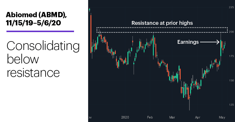 Chart 1: Abiomed (ABMD), 11/15/19–5/6/20. Abiomed (ABMD) price chart. Consolidating below resistance