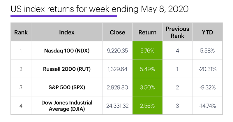 US stock index performance table for week ending 5/8/20. S&P 500 (SPX), Nasdaq 100 (NDX), Russell 2000 (RUT), Dow Jones Industrial Average (DJIA).