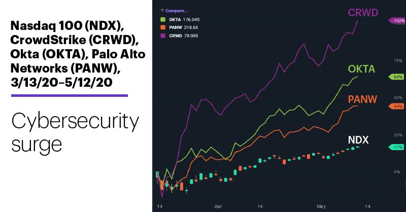 Chart 1: Nasdaq 100 (NDX), CrowdStrike (CRWD), Okta (OKTA), Palo Alto Networks (PANW), 2/14/20–5/12/20. Cybersecurity stocks price chart. Cybersecurity surge.
