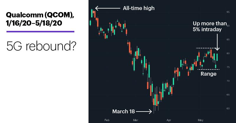 Chart 1: Qualcomm (QCOM), 1/16/20–5/18/20. Qualcomm (QCOM) price chart. 5G rebound?