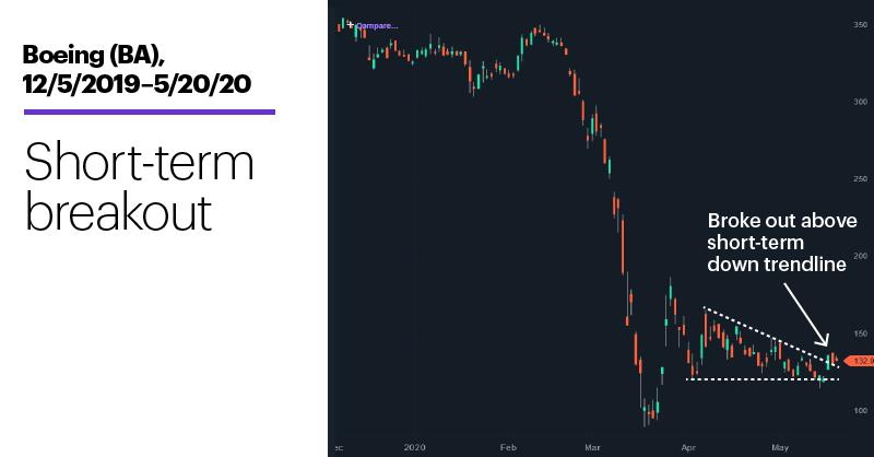Chart 2: Boeing (BA), 12/5/2019–5/20/20. Boeing (BA) price chart.