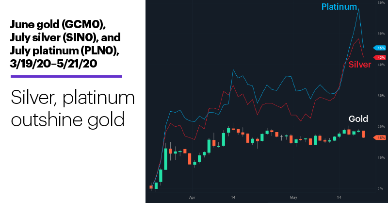 Chart 1: June gold (GCM0), July silver (SIN0), and July platinum (PLN0), 3/19/20–5/21/20. Precious metals, futures price chart. Gold, silver, platinum. Silver, platinum outshine gold.