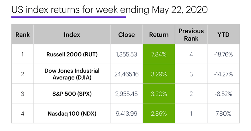 US stock index performance table for week ending 5/22/20. S&P 500 (SPX), Nasdaq 100 (NDX), Russell 2000 (RUT), Dow Jones Industrial Average (DJIA).