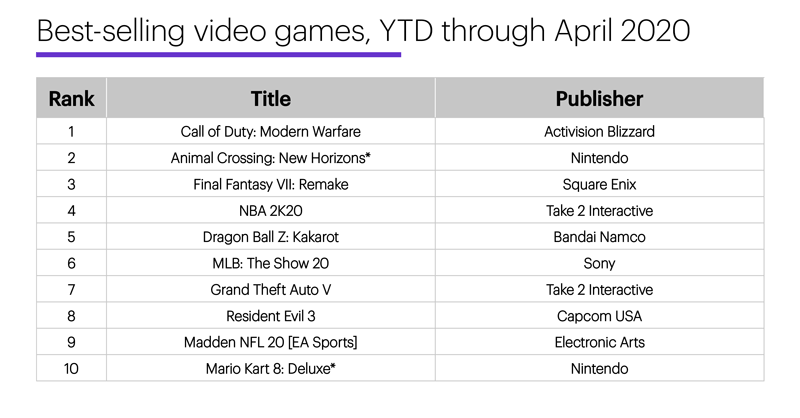 Chart 2: Best-selling video games, YTD through April 2020.