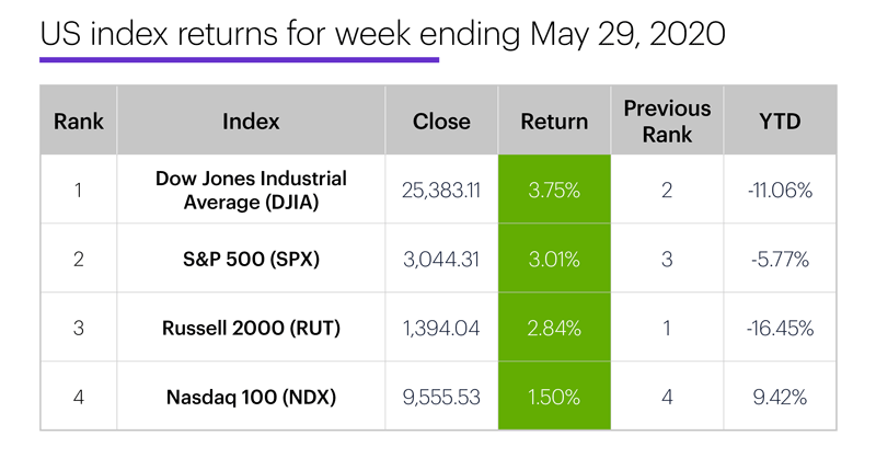 US stock index performance table for week ending 5/29/20. S&P 500 (SPX), Nasdaq 100 (NDX), Russell 2000 (RUT), Dow Jones Industrial Average (DJIA).