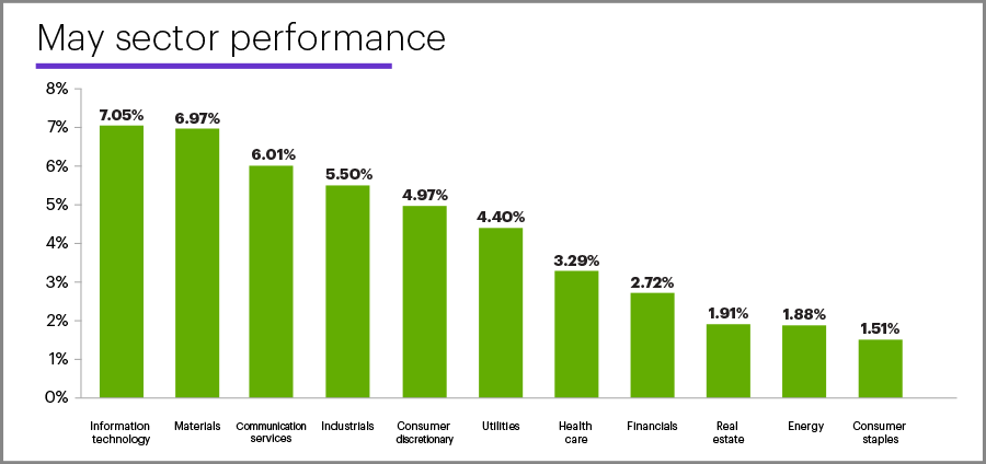 May 2020 sector performance