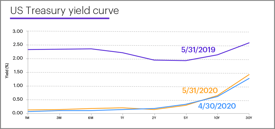 US Treasury yield curve, May 31, 2020
