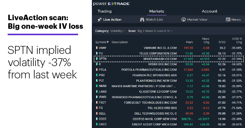 Chart 1: LiveAction scan: Big one-week IV loss. SPTN implied volatility -37% from last week.