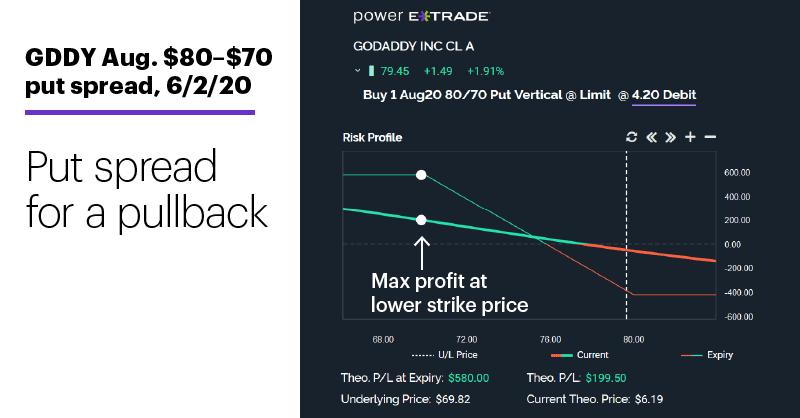 Chart 3: GDDY Aug. $80–$70 put spread, 6/2/20. Bear put spread risk-reward profile. Put spread for a pullback.