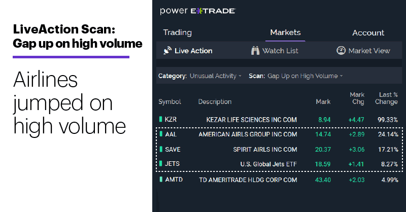 Chart 1: LiveAction Scan: Gap up on high volume. Airlines take off.