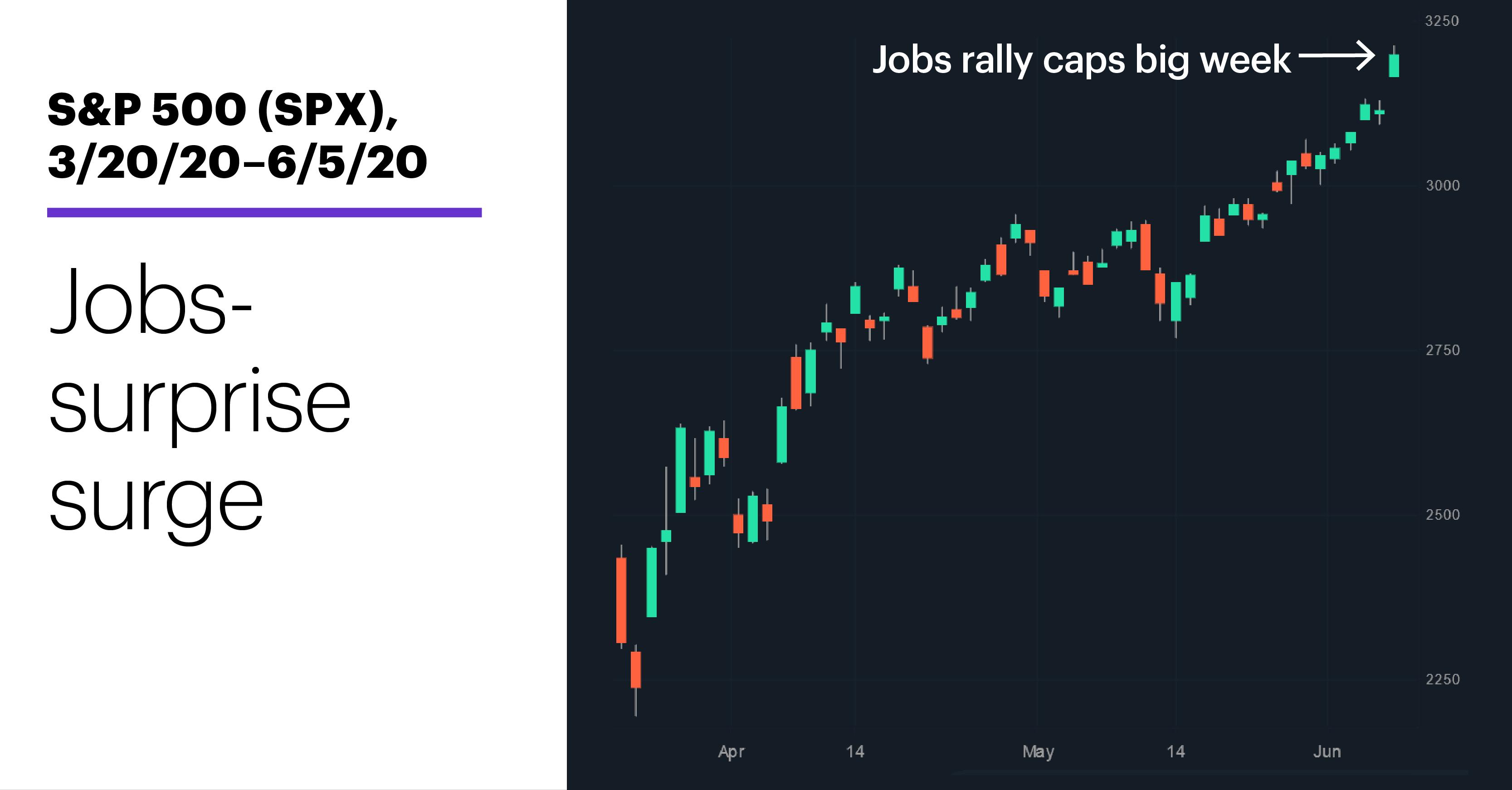 Chart 1: S&P 500 (SPX), 3/20/20–6/5/20. S&P 500 (SPX) price chart. Jobs-surprise surge