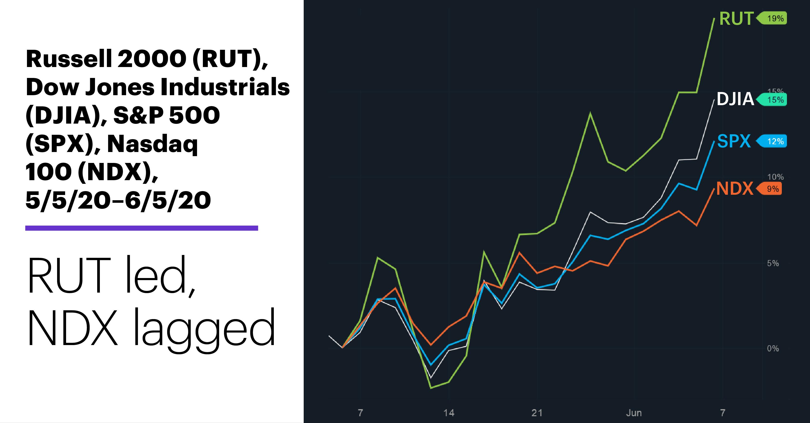 Chart 3: Russell 2000 (RUT), Dow Jones Industrials (DJIA), S&P 500 (SPX), Nasdaq 100 (NDX), 5/5/20–6/5/20. RUT led, NDX lagged