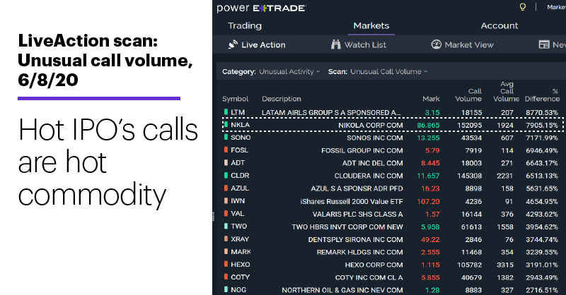 Chart 2: LiveAction scan: Unusual call volume, 6/8/20. Unusual options activity. Hot IPO's calls are hot commodity
