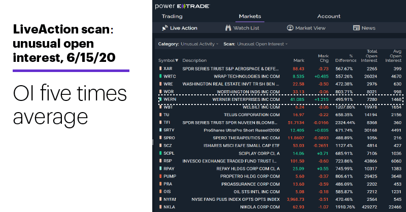 Chart 1: LiveAction scan, unusual open interest, 6/15/20. Unusual options activity. OI five times average.
