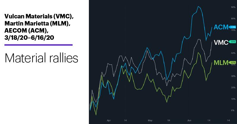 Chart 1: Vulcan Materials (VMC), Martin Marietta (MLM), AECOM (ACM), 3/18/20–6/16/20. Material rallies.