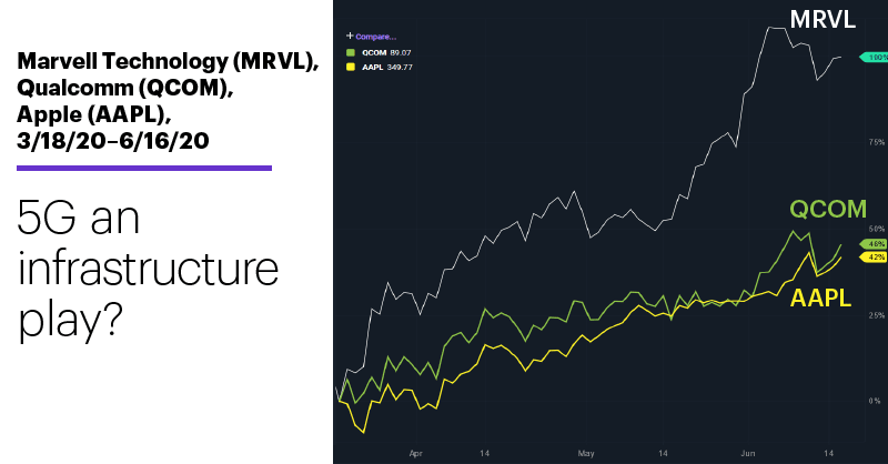 Chart 2: Marvell Technology (MRVL), Qualcomm (QCOM), Apple (AAPL), 3/18/20–6/16/20. 5G an infrastructure play?