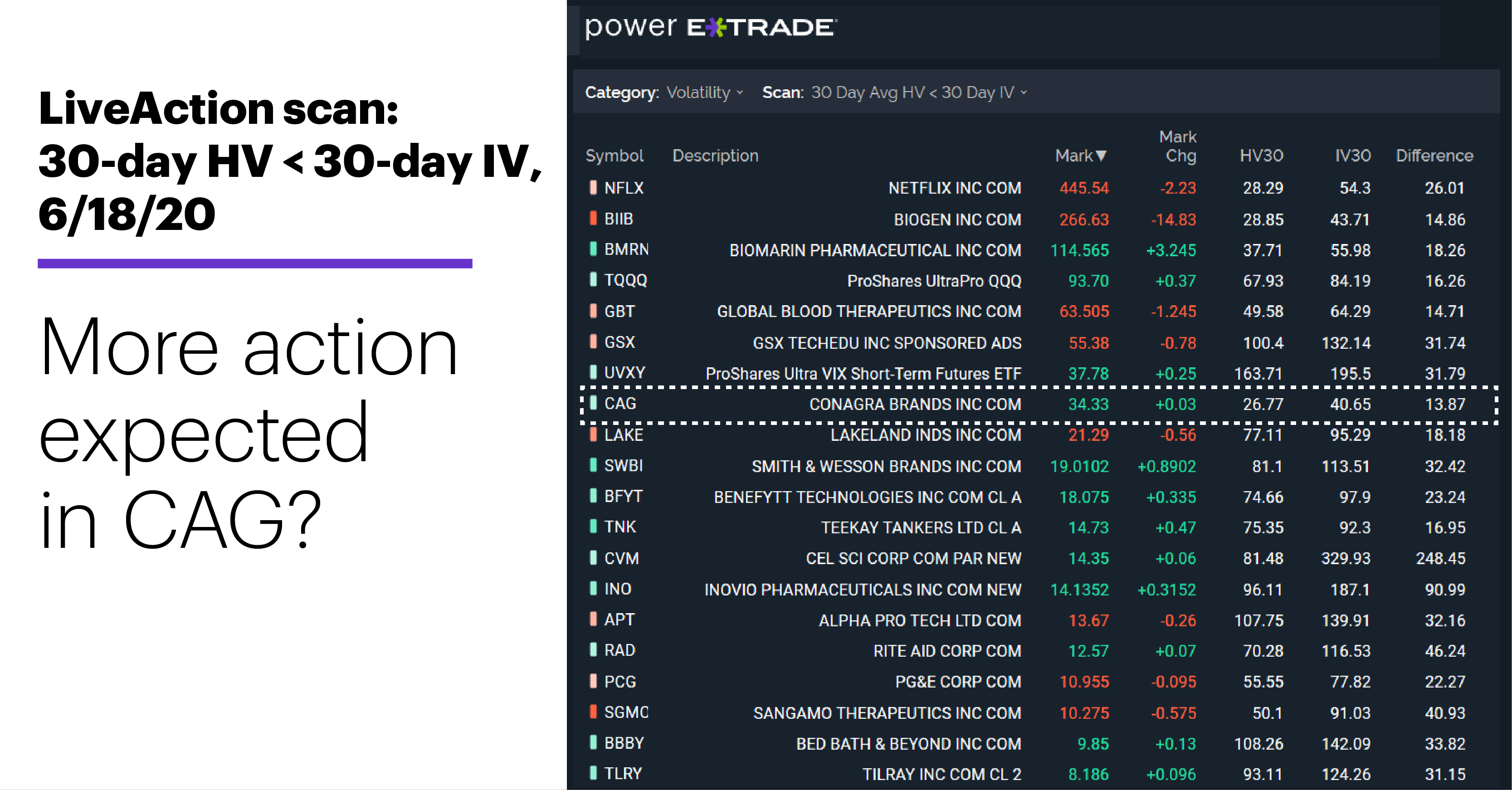 Chart 1: LiveAction scan: 30-day HV < 30-day IV, 6/18/20. More action expected in CAG?