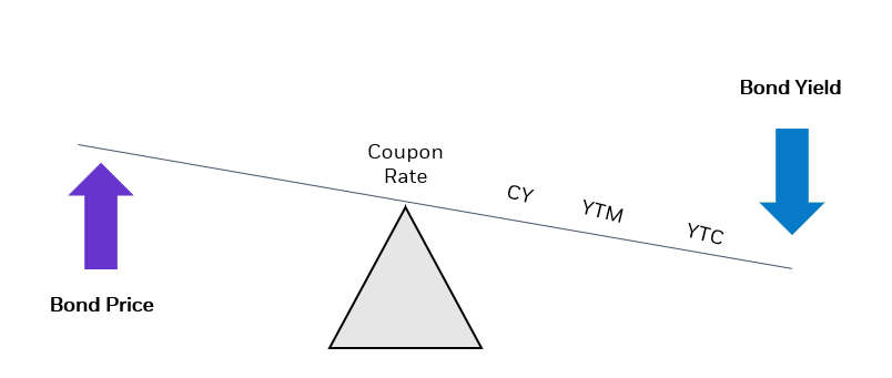 example of a bond at a premium