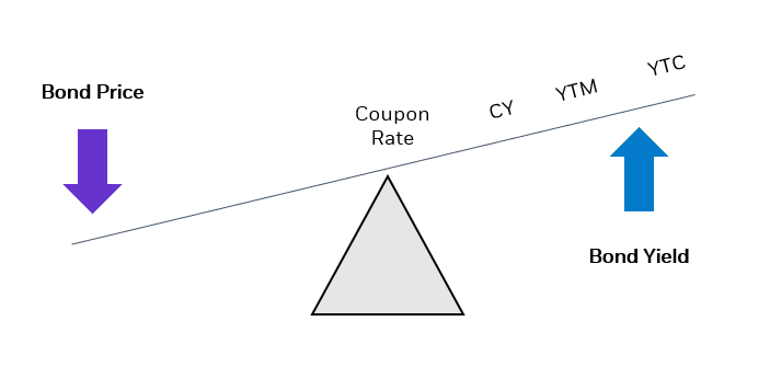 example of a bond at a discount