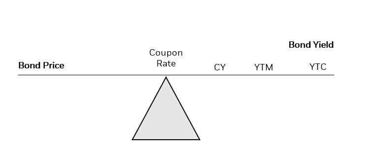 example of a bond at par