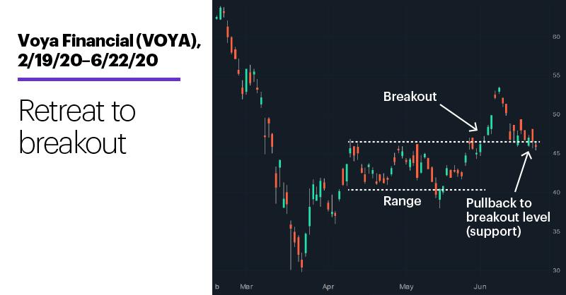 Chart 2: Voya Financial (VOYA), 2/19/20–6/22/20. Voya Financial (VOYA) price chart. Retreat to breakout.
