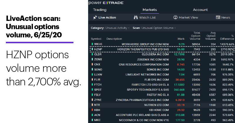 Chart 1: LiveAction scan: Unusual options volume, 6/25/20. Unusual options activity. HZNP Options volume more than 2,700% avg.