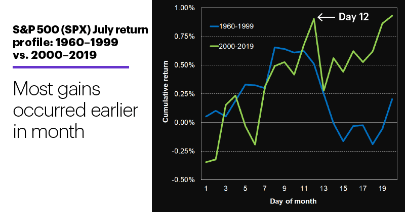 Chart 1: S&P 500 (SPX) July return profile: 1960–1999 vs. 2000–2019. Most gains occurred earlier in month.