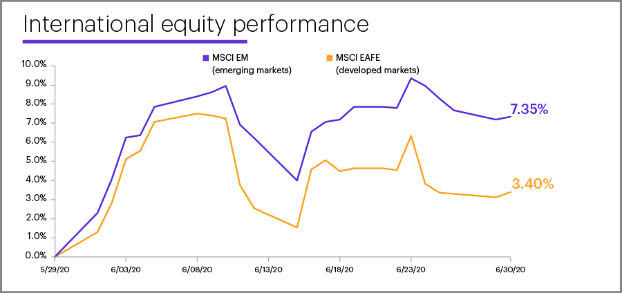 June 2020 international equity performance