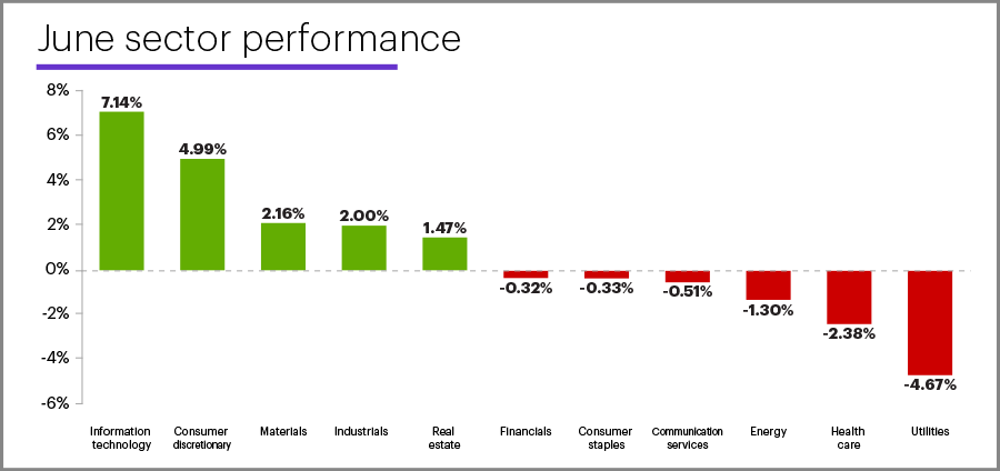 June 2020 sector performance