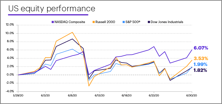 June 2020 US equity performance