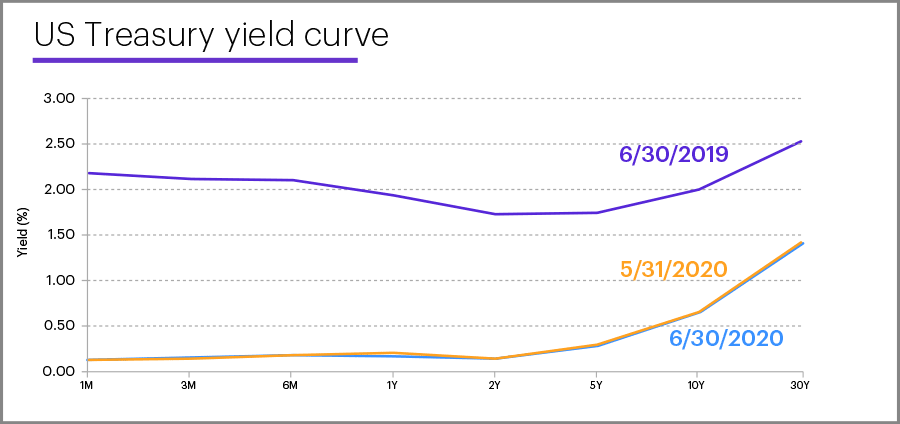 US Treasury yield curve, June 30, 2020