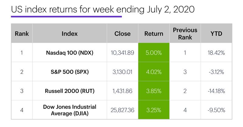 US stock index performance table for week ending 7/2/20. S&P 500 (SPX), Nasdaq 100 (NDX), Russell 2000 (RUT), Dow Jones Industrial Average (DJIA).