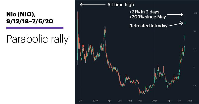 Chart 1: Nio (NIO), 9/12/18–7/6/20. Nio (NIO) price chart. Parabolic rally.
