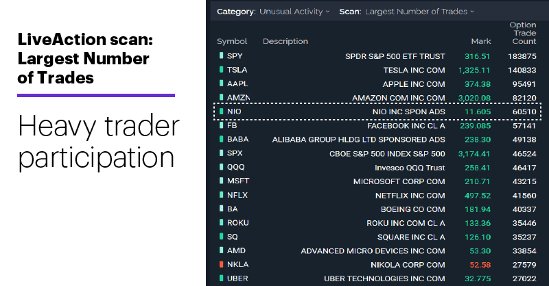 LiveAction scan: Largest Number of Trades. Heavy trader participation.