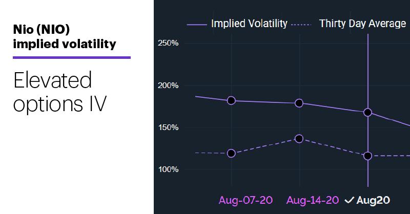 Nio (NIO) implied volatility. Elevated options IV.