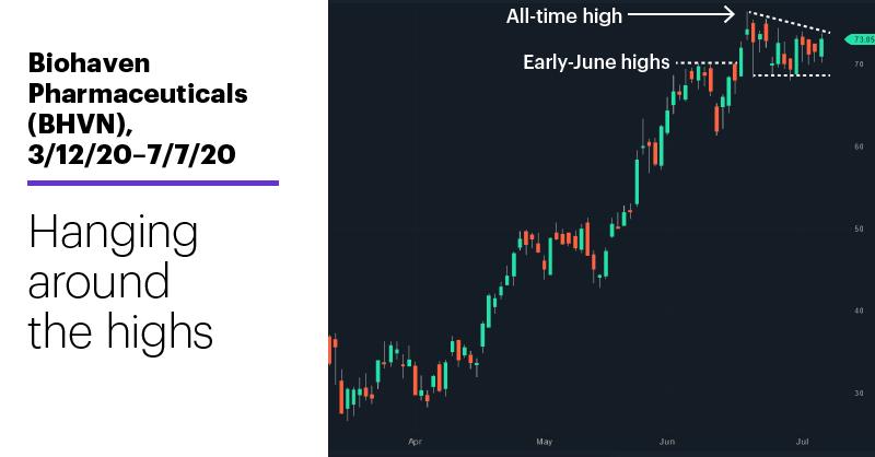 Chart 2: Biohaven Pharmaceuticals (BHVN), 3/12/20–7/7/20. Biohaven Pharmaceuticals (BHVN) price chart. Hanging around the highs.