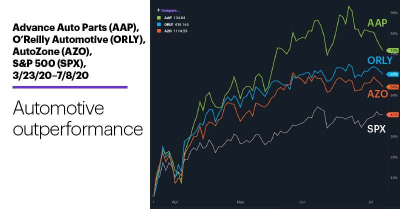 Chart 2: Advance Auto Parts (AAP), O'Reilly Automotive (ORLY), AutoZone (AZO), S&P 500 (SPX), 3/23/20–7/8/20. Auto support stocks price chart. Automotive outperformance.