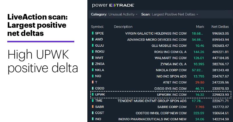 Chart 1: LiveAction scan: Largest positive net deltas. Unusual options activity. High UPWK positive deltas.