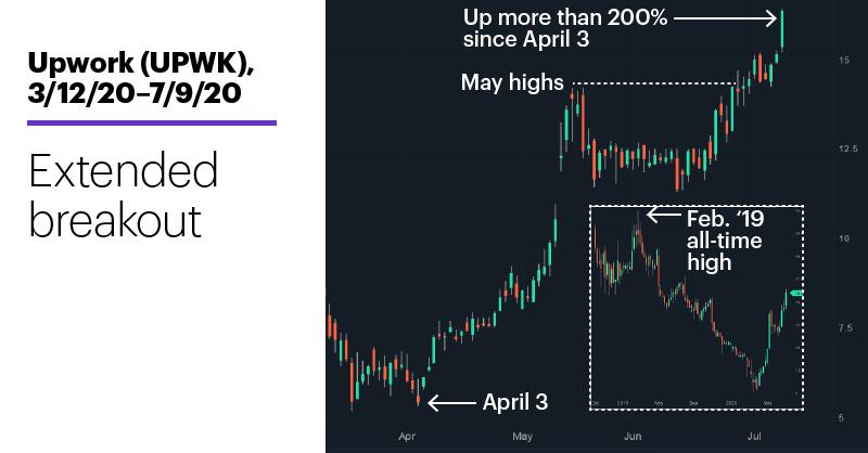 Chart 2: Upwork (UPWK), 3/12/20–7/9/20. Upwork (UPWK) price chart. Extended breakout.