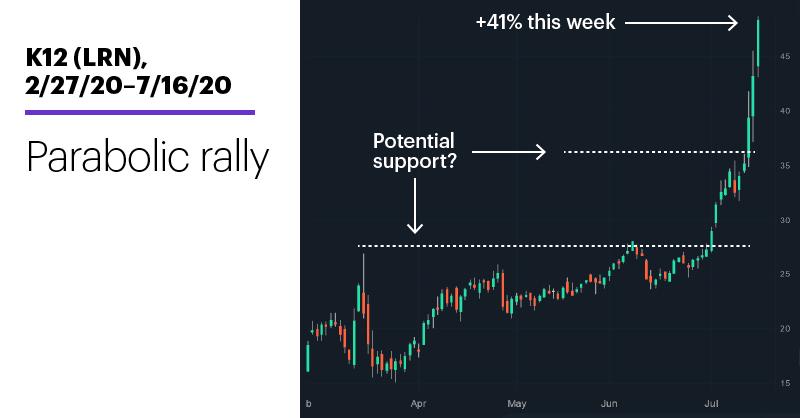 Chart 2: K12 (LRN), 2/27/20–7/16/20. K12 (LRN) price chart. Hyperbolic rally.