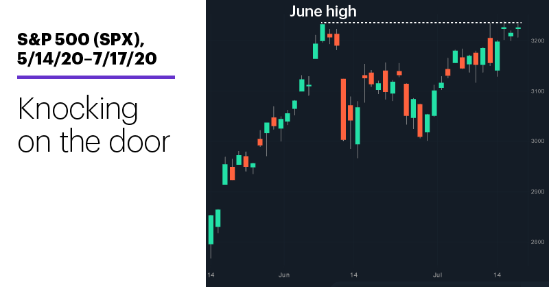 Chart 1: S&P 500 (SPX), 5/14/20–7/17/20. S&P 500 (SPX) price chart. Knocking on the door.