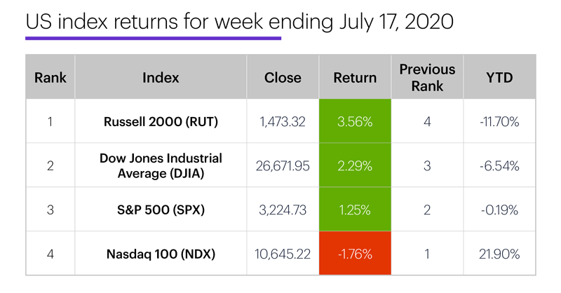 US stock index performance table for week ending 7/17/20. S&P 500 (SPX), Nasdaq 100 (NDX), Russell 2000 (RUT), Dow Jones Industrial Average (DJIA).