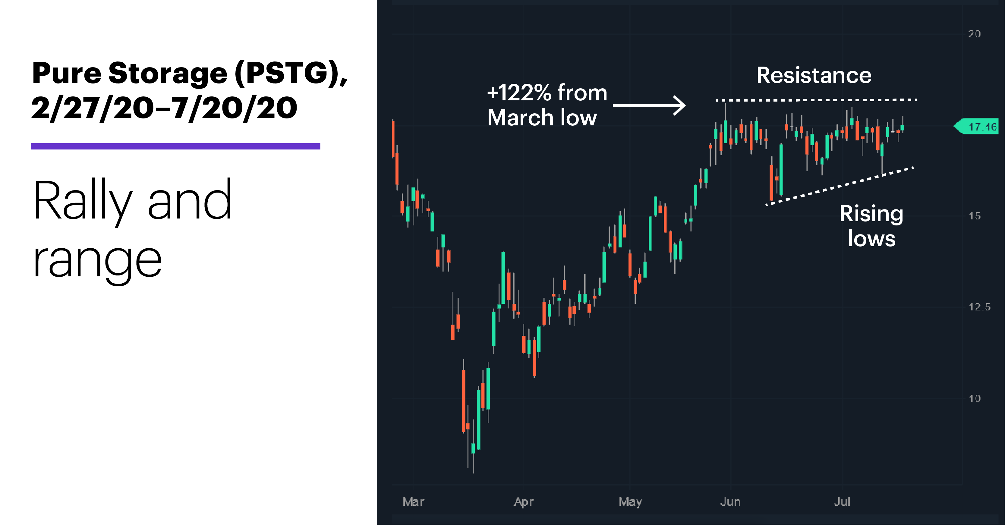 Chart 1: Pure Storage (PSTG), 2/27/20–7/20/20. Pure Storage (PSTG) price chart. Rally and range.