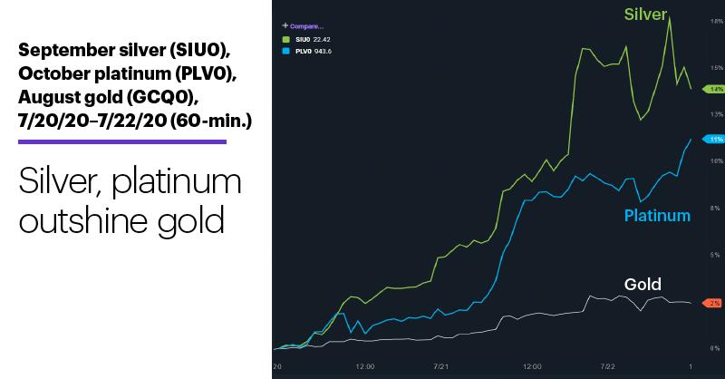 Chart 3: September silver (SIU0), October platinum (PLV0), August gold (GCQ0), 7/20/20–7/22/20 (60-min.). Precious metals futures chart. Silver, platinum outshine gold.