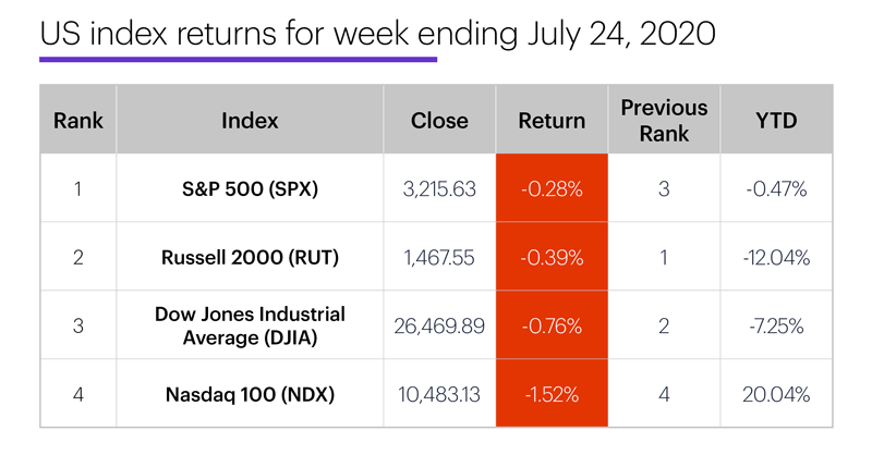 US stock index performance table for week ending 7/24/20. S&P 500 (SPX), Nasdaq 100 (NDX), Russell 2000 (RUT), Dow Jones Industrial Average (DJIA).
