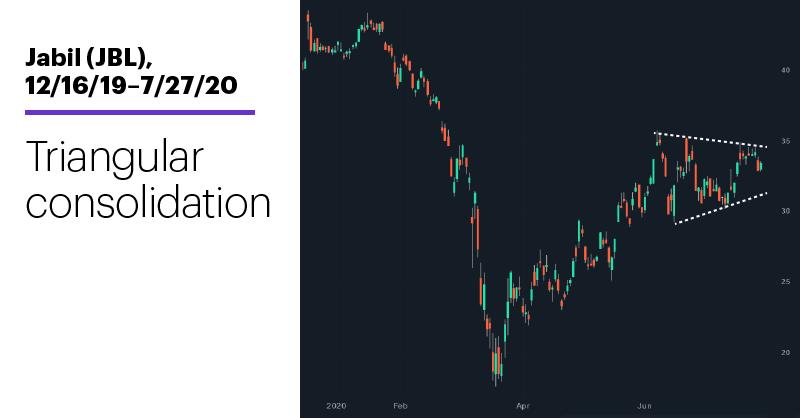 Chart 2: Jabil (JBL), 7/6/20–7/27/20. Jabil (JBL) price chart. Triangular consolidation.
