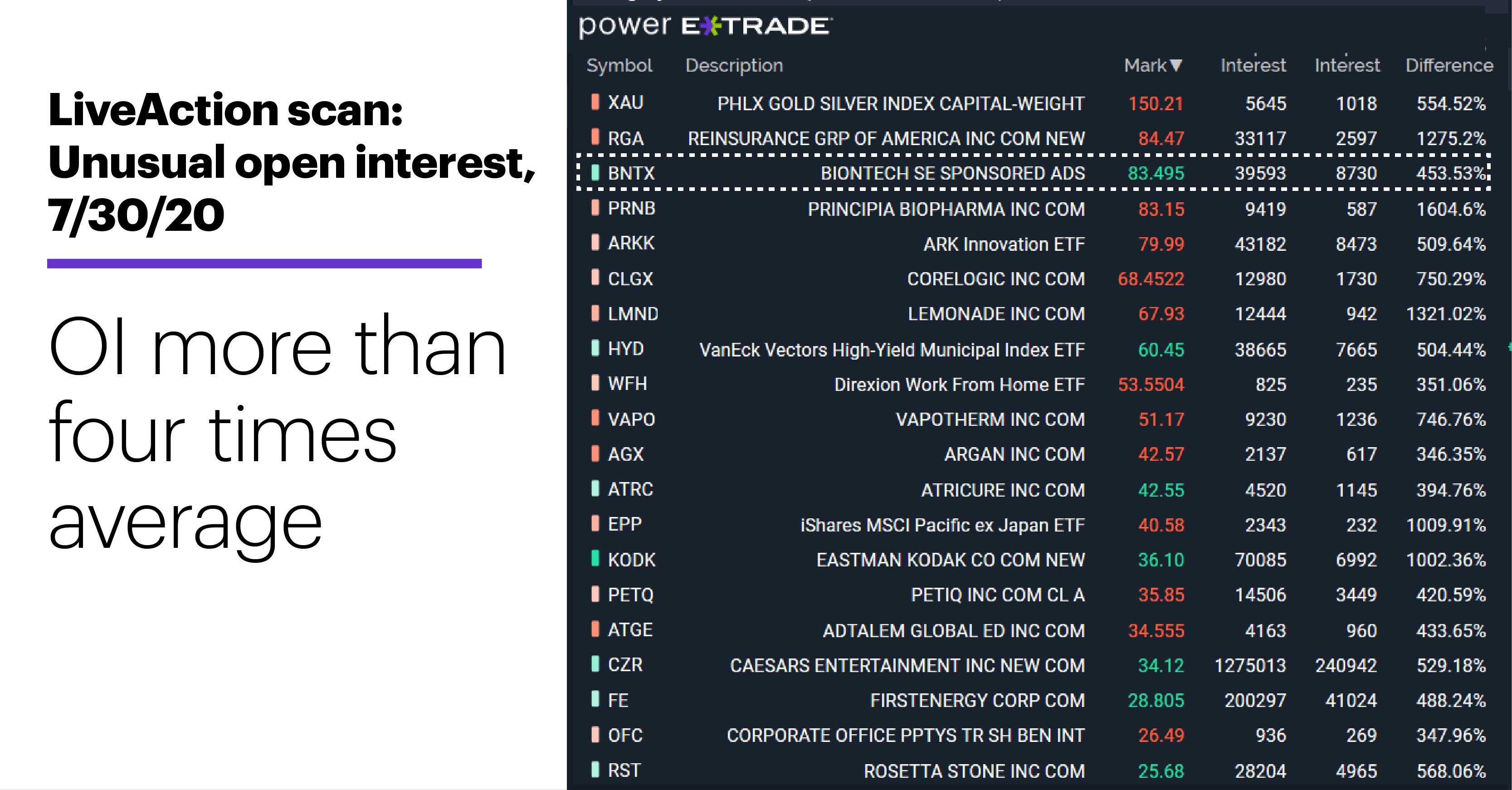 Chart 1: LiveAction scan: Unusual open interest, 7/30/20. Unusual options activity. OI more than four times average.