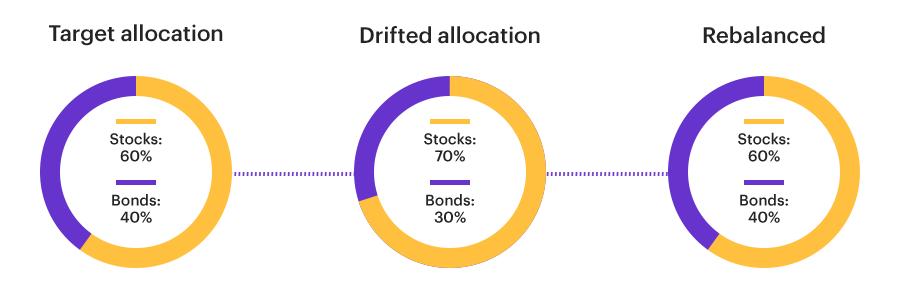Example of Rebalancing